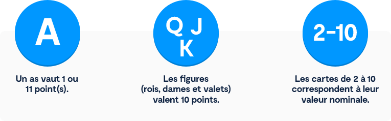 Un as vaut 1 ou 11 point(s). ° Les figures (rois, dames et valets) valent 10 points. ° Les cartes de 2 à 10 correspondent à leur valeur nominale.